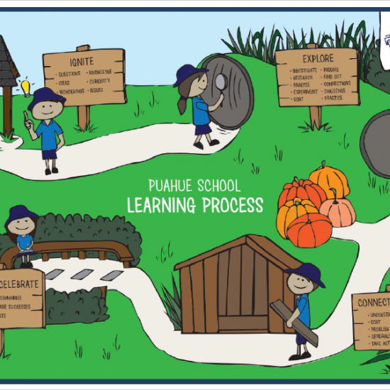 Have you checked out our school model for our learning process?  The larger version on the library looks awesome!